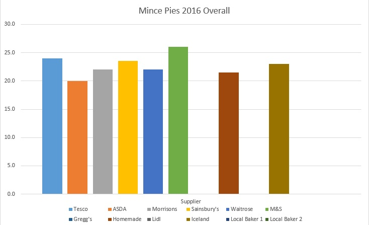 Mince Pies Ratings